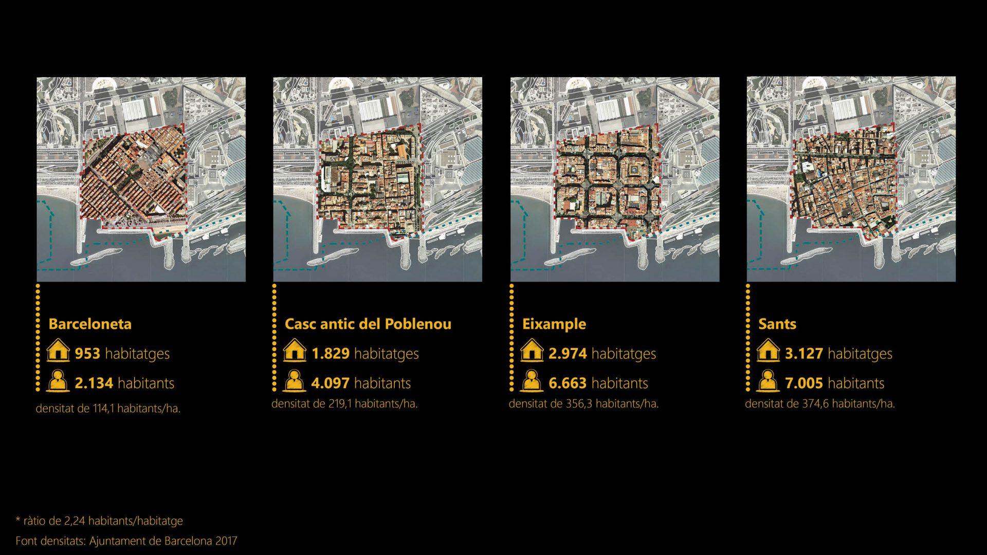 Comparativa amb diferents teixits existents a Barcelona