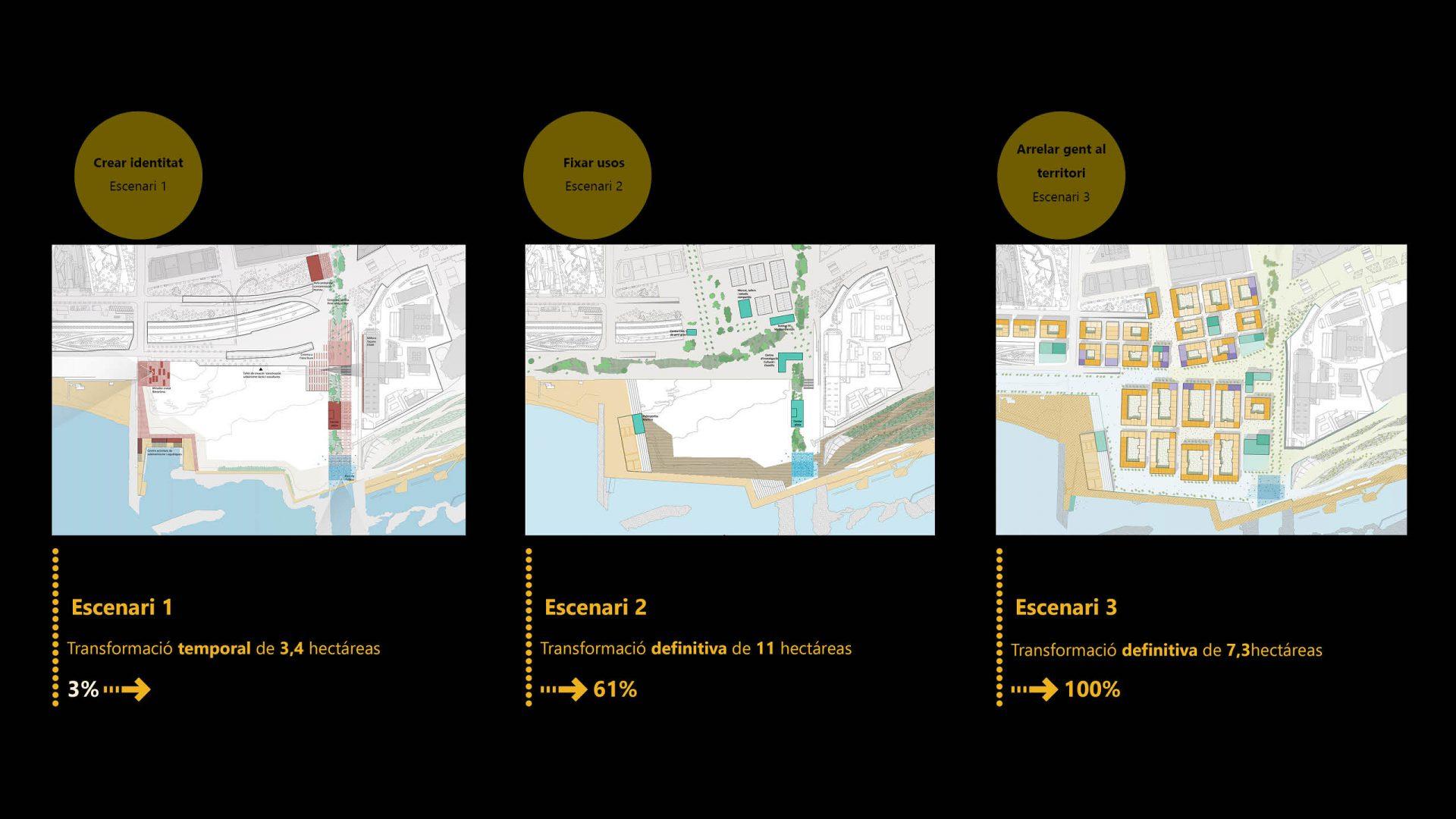 Resum de les tres escenaris proposats